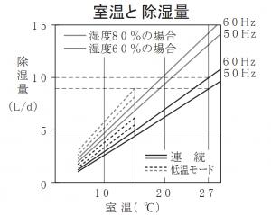 Máy hút ẩm nội địa Nhật liệu có tốt?