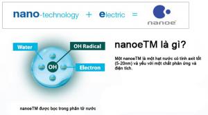 Công nghệ độc quyền Nano-E trên máy lọc không khí Panasonic