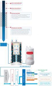 Máy lọc nước Cleansui Alkaline EU301
