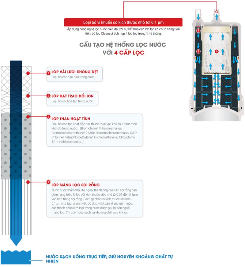 Máy lọc nước Cleansui EU201