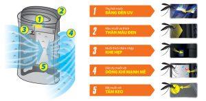 Máy lọc không khí bắt muỗi FPGM30EB